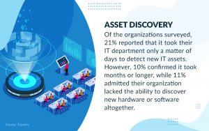 Discover-and-Detection-of-IT-Assets
