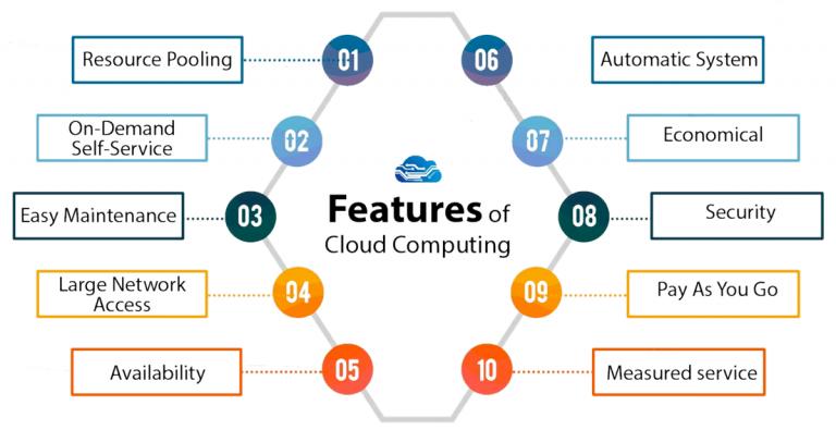 cloud computing title