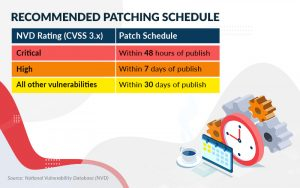 NVD-Recommended-Patching-Schedule